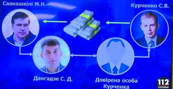 По информации ГПУ, акции Саакашвили финансировала
