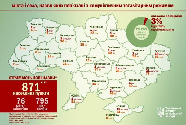 Города и села Украины, названия которых связаны с тоталитарным режимом