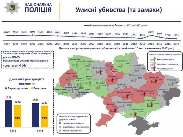 Обнародована статистика убийств в Украине за последние 20 лет