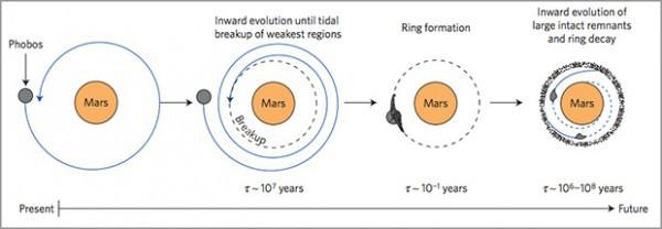 У Марса появятся кольца, как у Сатурна