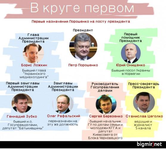 Первые назначения Порошенко
