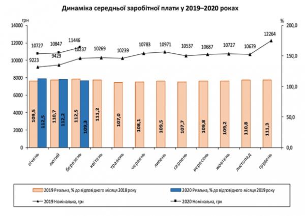 В Украине выросла средняя и реальная зарплата