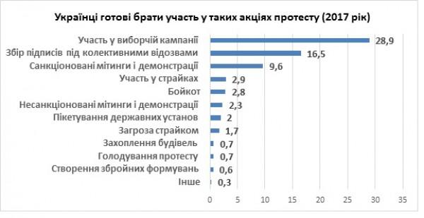 Сколько украинцы готовы протестовать