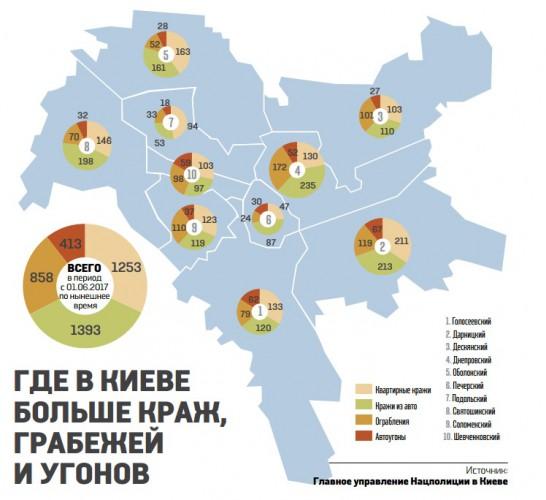 Дарницкий и Днепровский районы - самые криминальные в Киеве