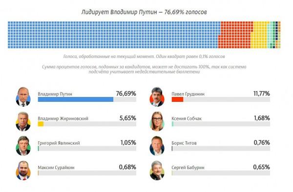 Результаты выборов президента России (99,94% протоколов)
