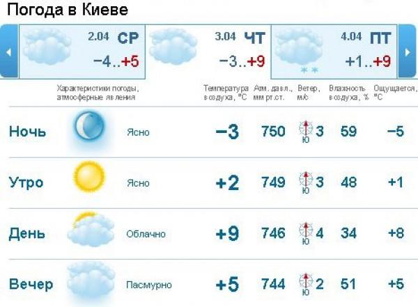 москва прогноз