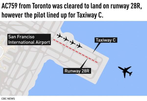 Самолет благополучно приземлился со второй попытки
