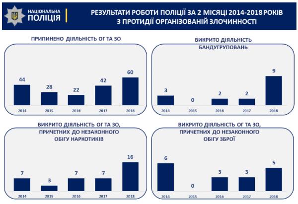 Показатели по борьбе с преступностью с 2014 по 2018 годы