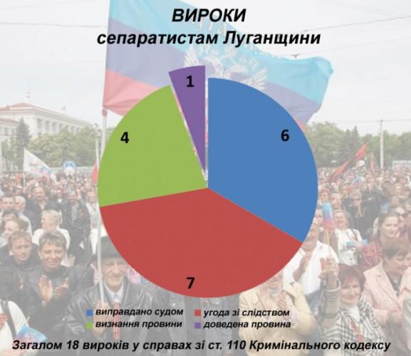 Статистика приговоров сепаратистам в Луганской области