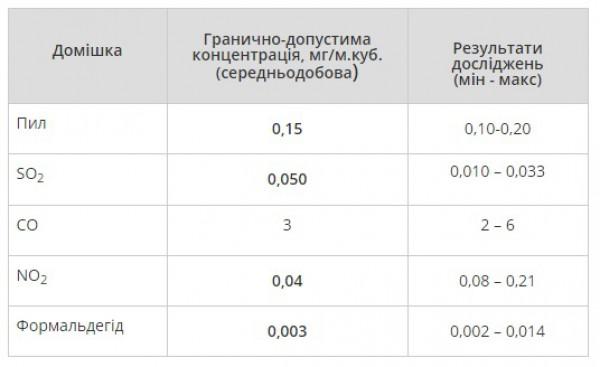 Результаты исследований стационарных постов наблюдения Центральной геофизической обсерватории состоянием на 13:00  28 июля по городу Киеву
