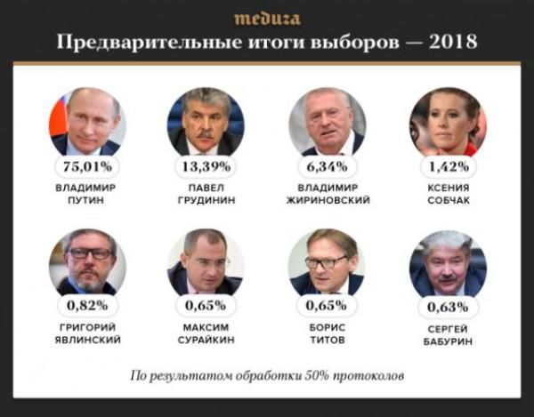 Итоги российских выборов