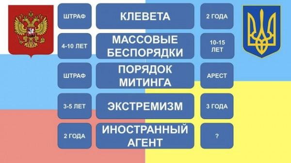 Сравнение новых законов в Украине с российскими