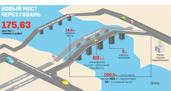 Как строят мост на Рыбальском