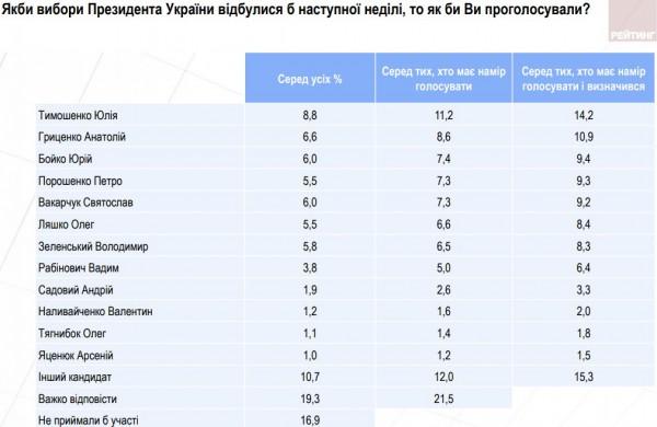 За кого готовы голосовать украинцы на выборах президента
