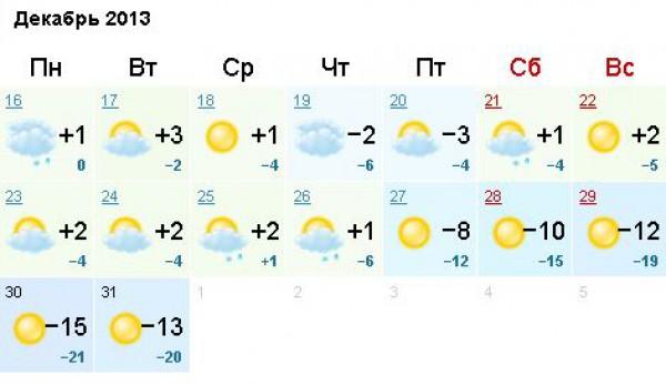 Прогноз погоды киева на декабрь