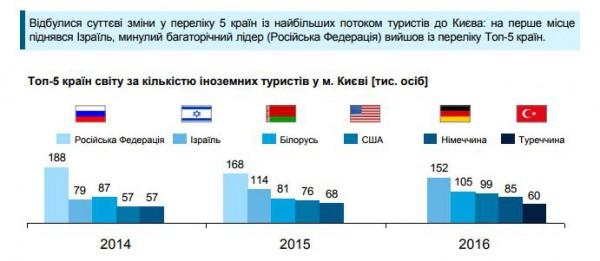 ТОП-5 стран мира по количеству иностранных туристов в Киеве