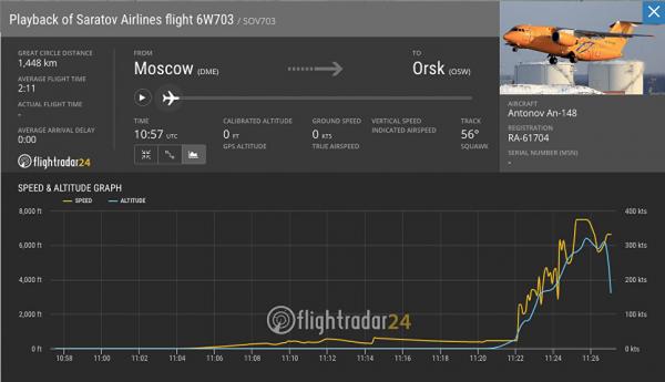 Cкорость Ан-148 после 14:26 начала резко снижаться
