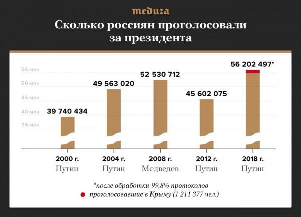 Сколько россиян голосовали 18 марта 2018 года