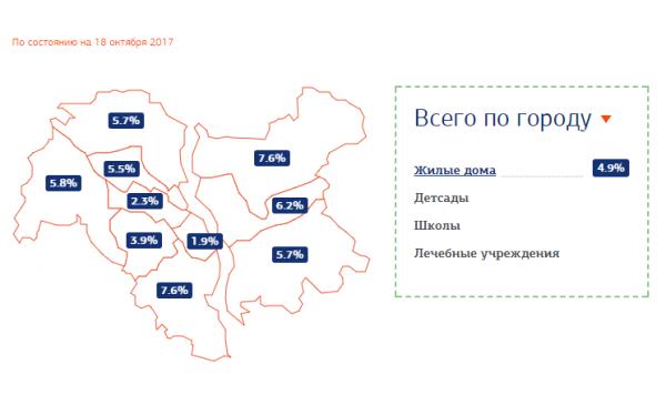 Где в Киеве дали отопление