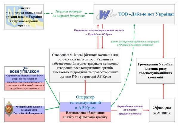 По данным СБУ, Wnet осуществлял маршрутизацию трафика к точке доступа в Симферопол