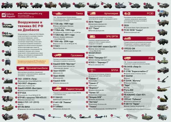 Российская военная техника - частый гость на оккупированном Донбассе