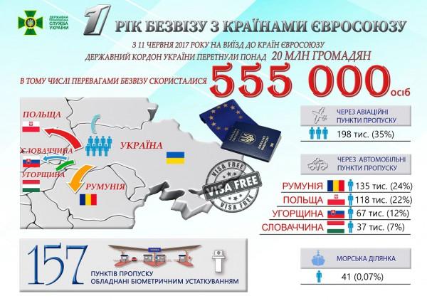 Сколько украинцев за год безвиза выехали в ЕС