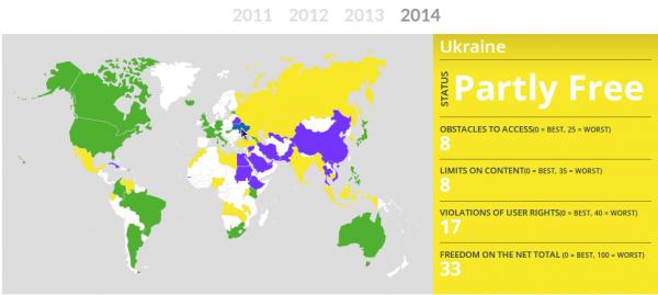 Украина признана частично несвободной страной