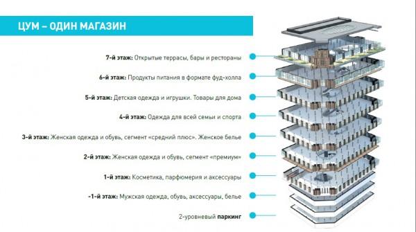 После многолетней реконструкции открылся киевский ЦУМ