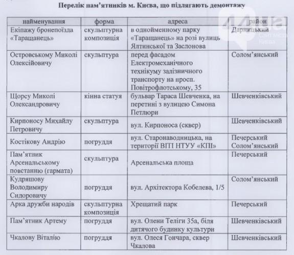 Список скульптур, которые Вятрович хочет убрать