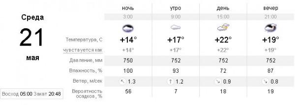 Прогноз погоды киев на 2 недели синоптик