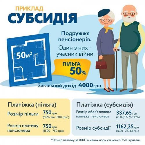 Украинские семьи смогут выбрать между льготами и субсидией