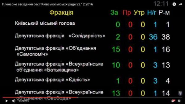 Кто голосовал за переименование проспекта Ватутина