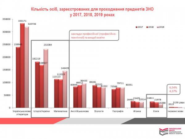 Количество зарегистрированных на ВНО увеличилось