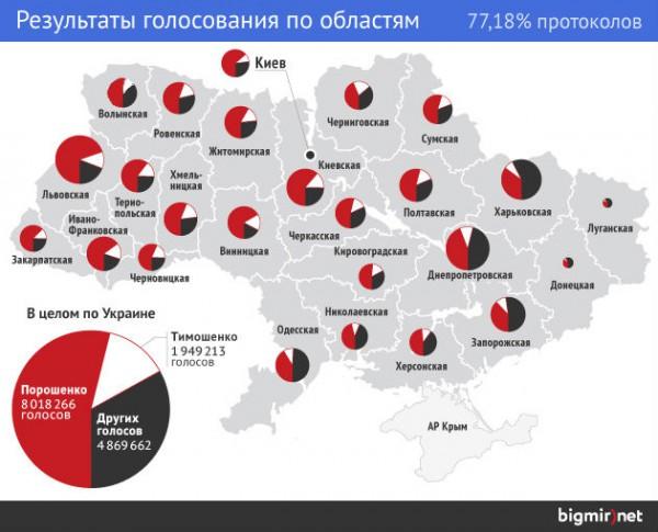 Как голосовали в регионах