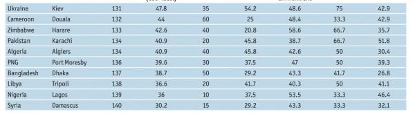10 самых неблагоприятных для жизни городов по версии The Economist
