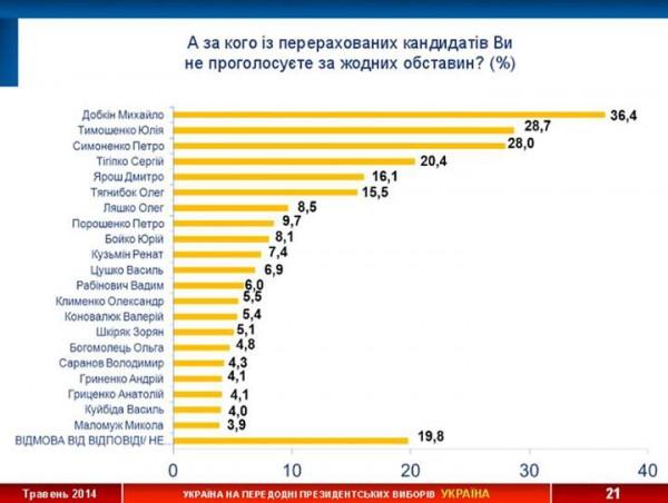 Составлен антирейтинг кандидатов в президенты