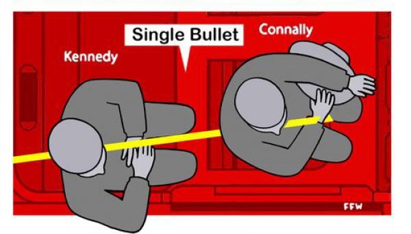 Объяснение, как одна пуля могла ранить Кеннеди и Коннели