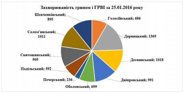 Меньше всего болеют жители Печерского района Киева