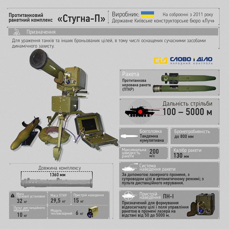 """Украина сегодня значительно опережает Россию в производстве высокоточного вооружения, - замдиректора """"Укроборонпрома"""" Пинькас - Цензор.НЕТ 7817"""
