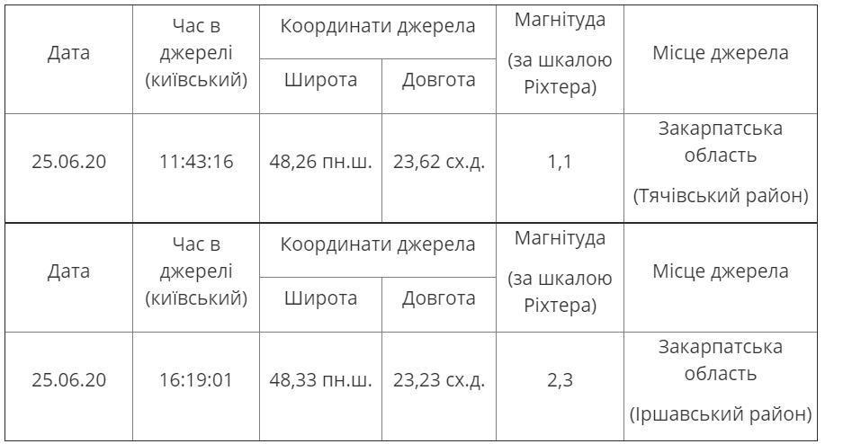 Данные о землетрясениях