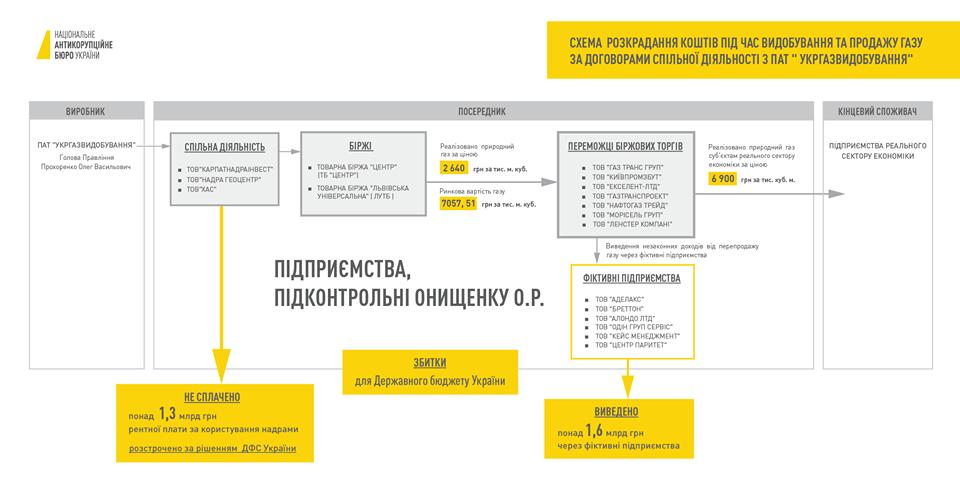 Прокуроры САП небудет отзывать представление обаресте А.Онищенко