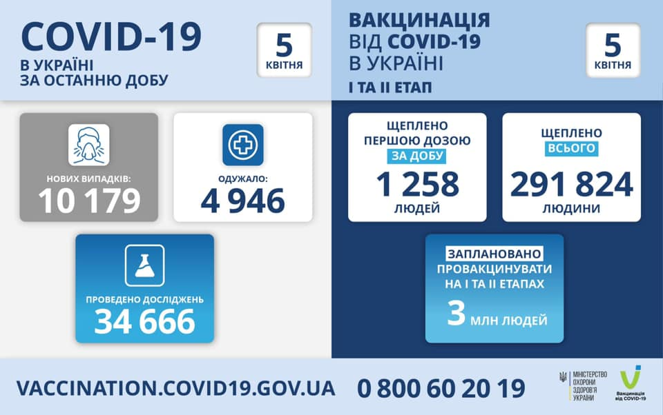 В Украине выявили более 10 тысяч новых случаев COVID1