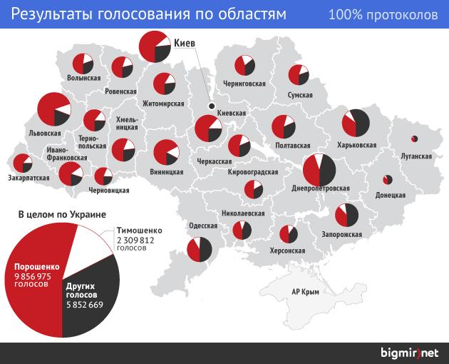 Какие регионы голосовали за Порошенко, а какие - нет