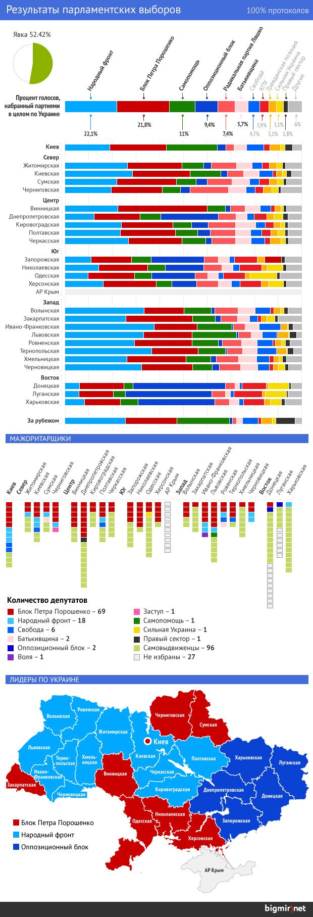 Результаты выборов в Раду восьмого созыва