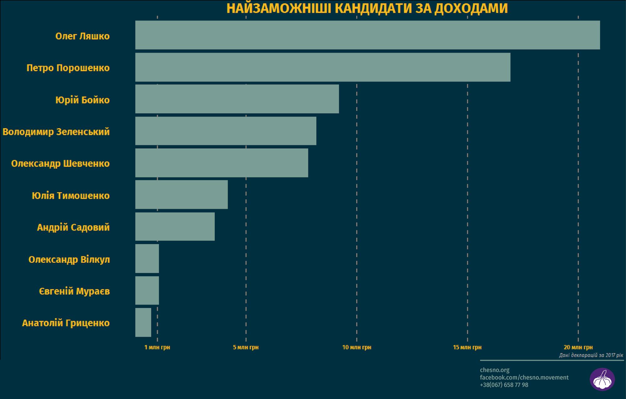 Движение составило ТОП-10 кандидатов по уровню доходов