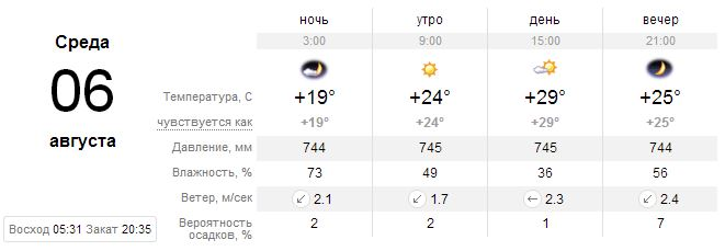 Прогноз погоды на 6 августа, Киев