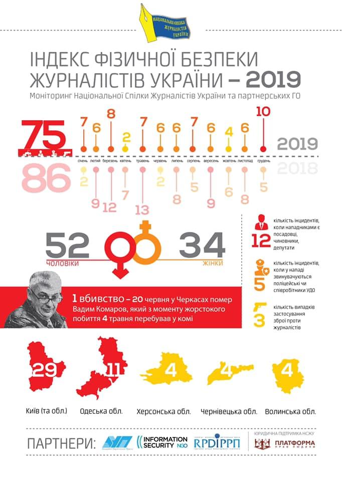 Индекс физической безопасности журналистов в Украине
