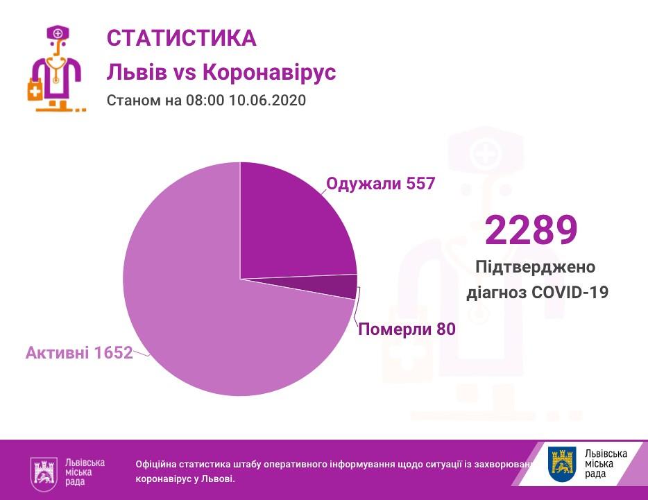 Число инфицированных во Львове и Львовской области