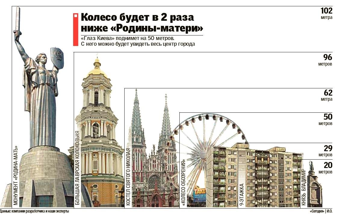 Сравнительные размеры нового колеса обозрения и достопремичательностей Киева