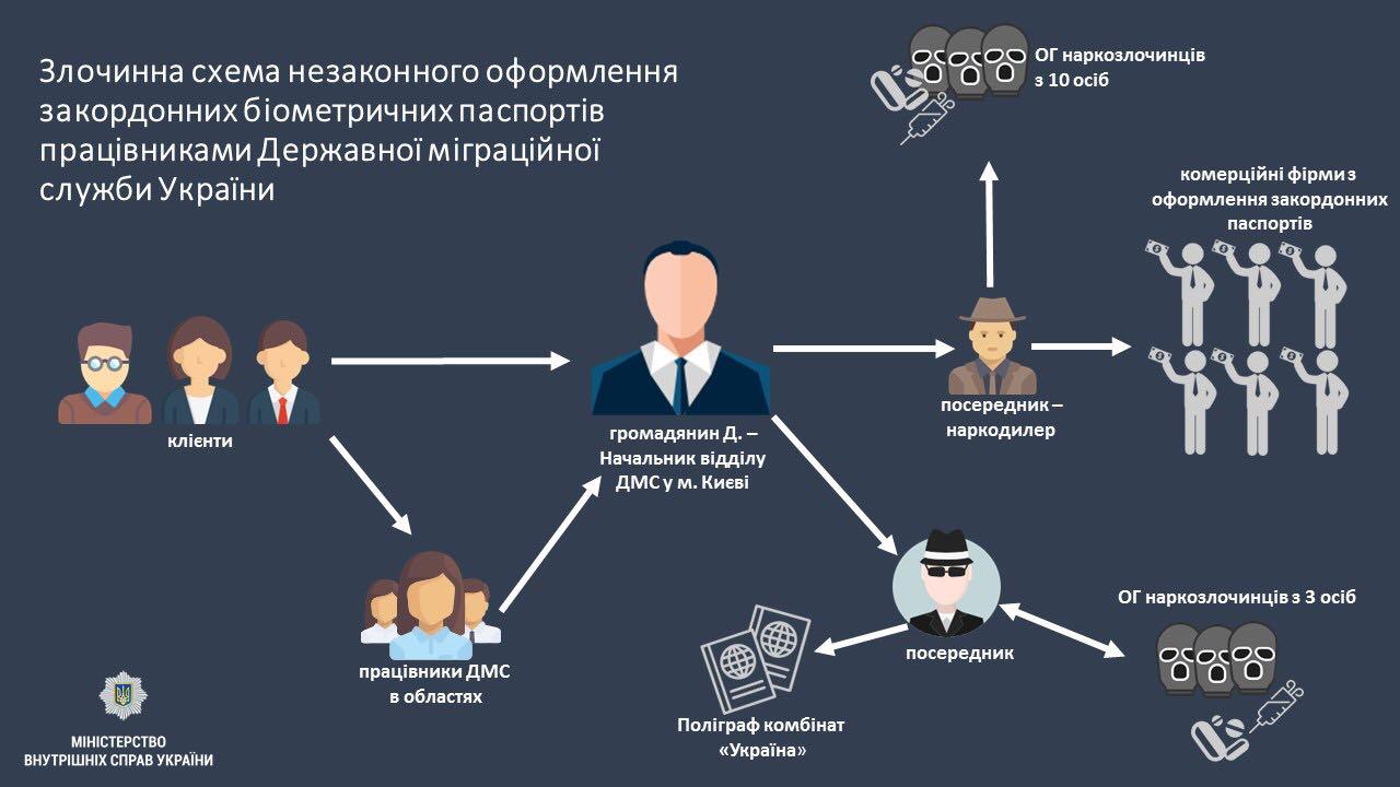 Схема, по которой работали преступники из ГМС